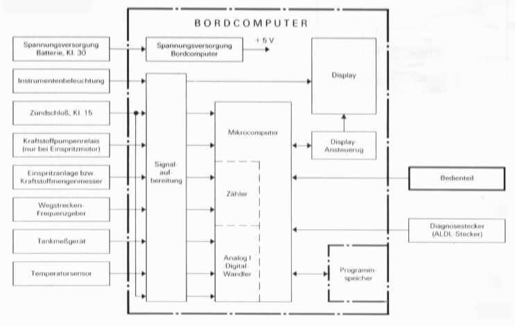 Prüfanleitung Bordcomputer